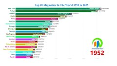 Thumbnail of Top 20 Megacities In The World 1950 to 2035 - World's Largest Cities By Population