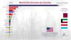 Thumbnail of Top 20 Country Carbon Dioxide (CO2) Emission History (1960-2017)